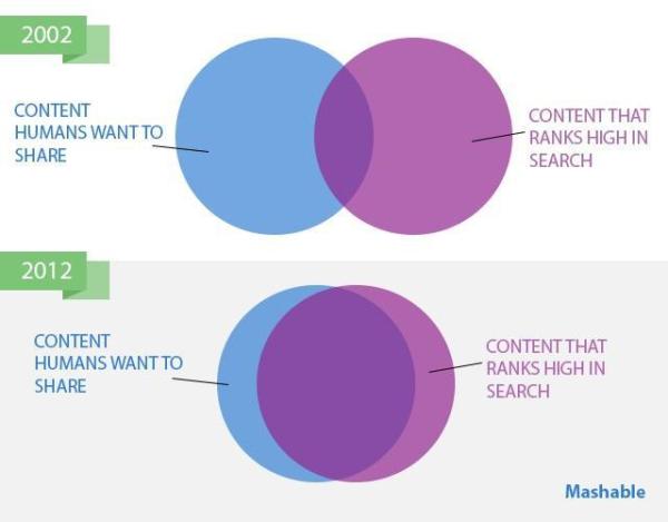 Content marketing checklist, 10 key points