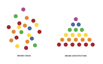 Brand architecture — planning for a family of brands