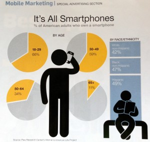 Mobile is growing demographics of smartphone users