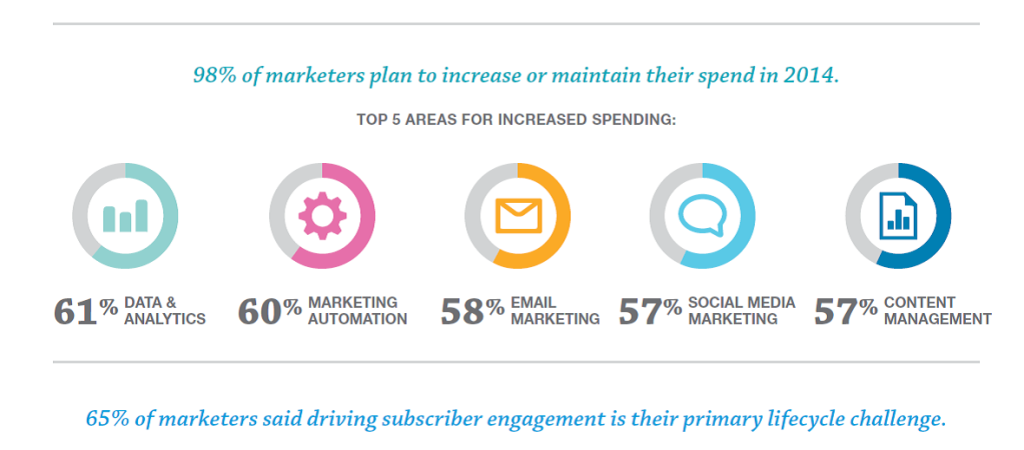 2014marketingstats