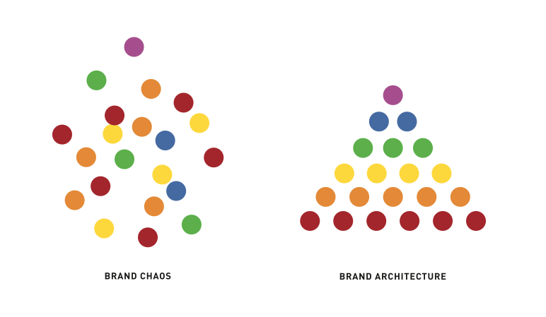 brand-architecture-visualized